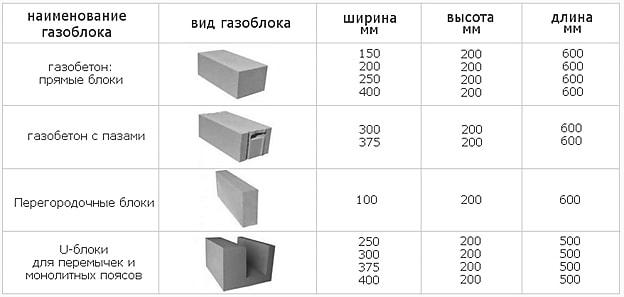 Производство газосиликатных блоков - виды и состав газосиликата, линия и  оборудование для изготовления