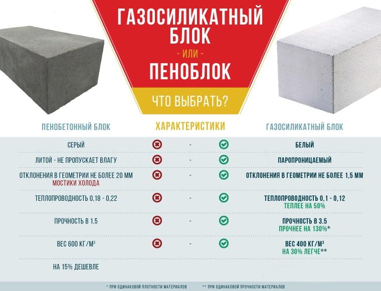 пеноблоки и газоблоки разница цена